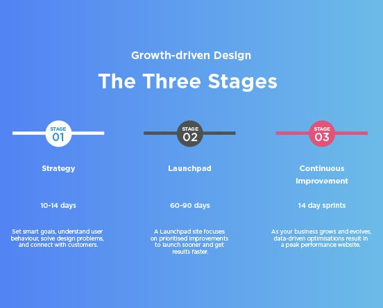 3 stages GDD