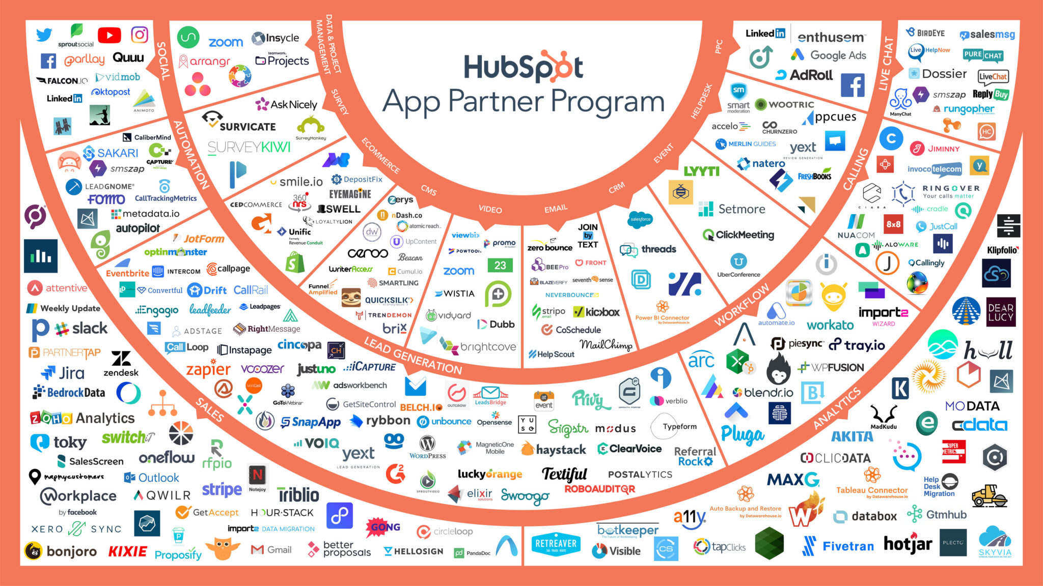 Hubspot Connection